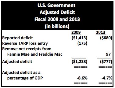 Adjusted Deficits