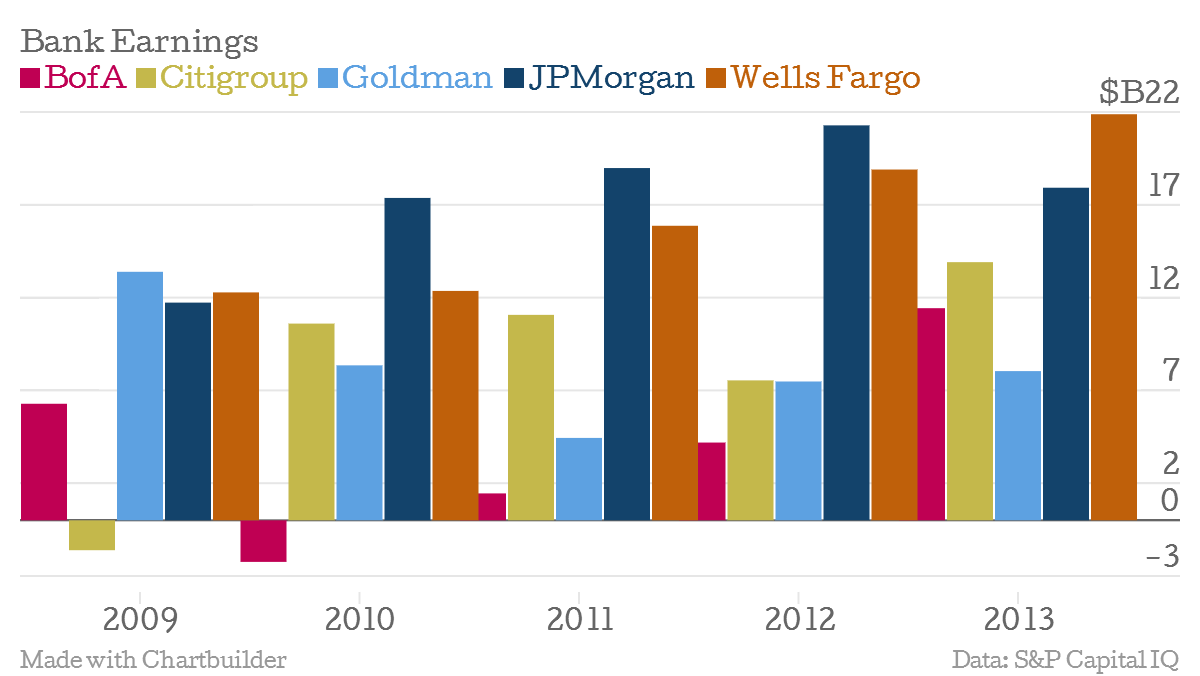 Bank Earnings Since 2009