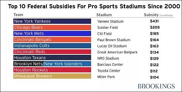 Top 10 subsidies for stadiums