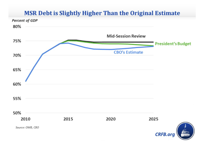 MSR Debt