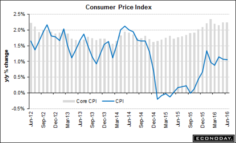 Consumer Price Index July 2016