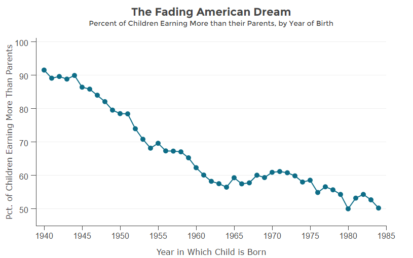 The Fading American Dream