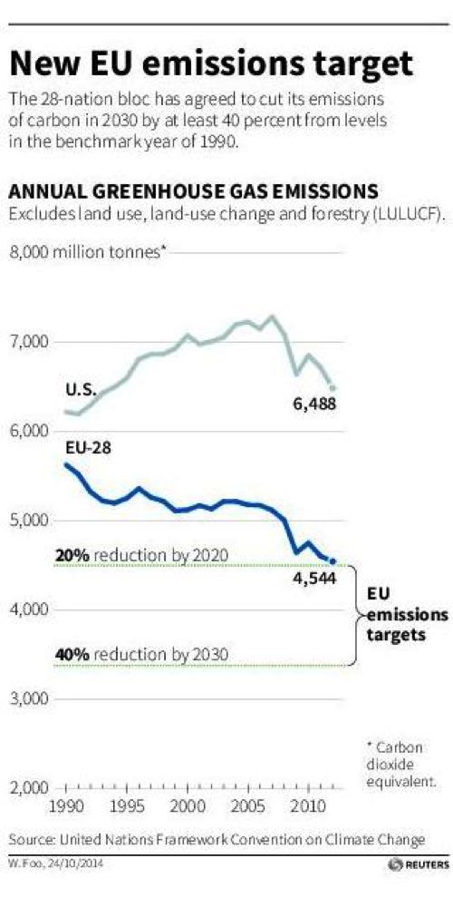 EU Emissions Target