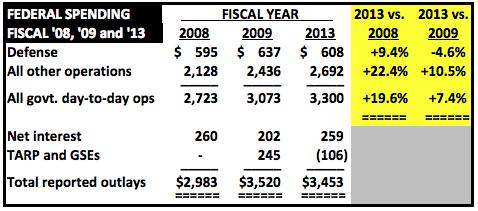 Adjusted Federal Spending