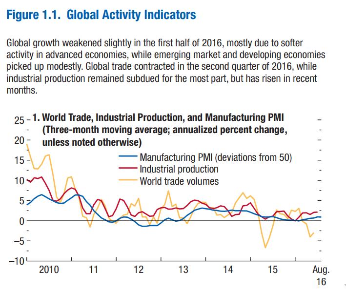 Global Activity Indicators