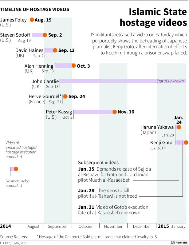 Timeline of ISIS Hostage Videos