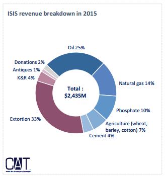ISIS Revenue