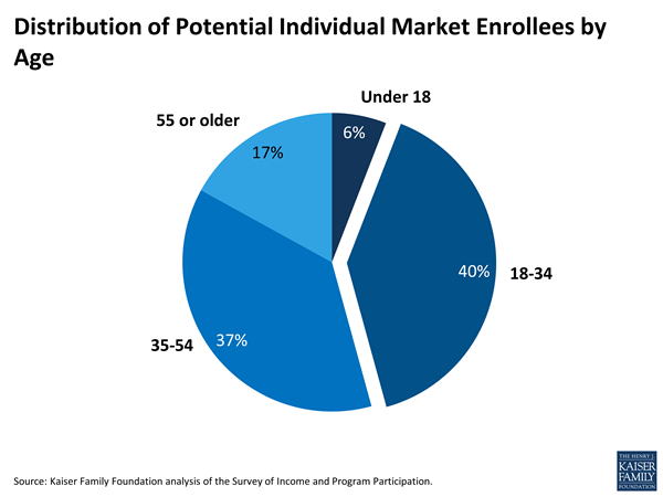 Kaiser Family Foundation chart on Obamacare market
