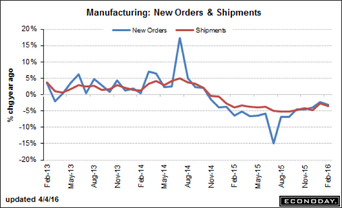 Manufacturing: New Orders
