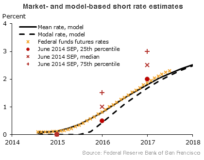 Market- and model-based short rate estimates