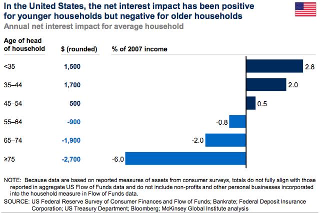 McKinsey on net interest impact