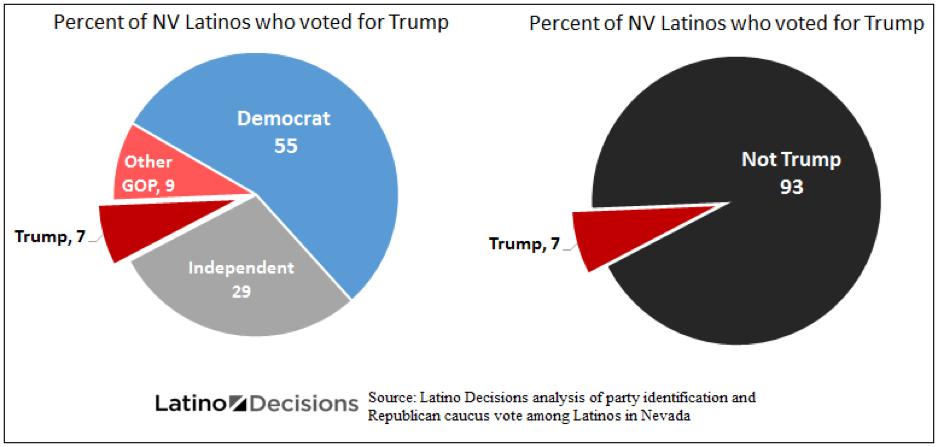 NV Latino vote for Trump