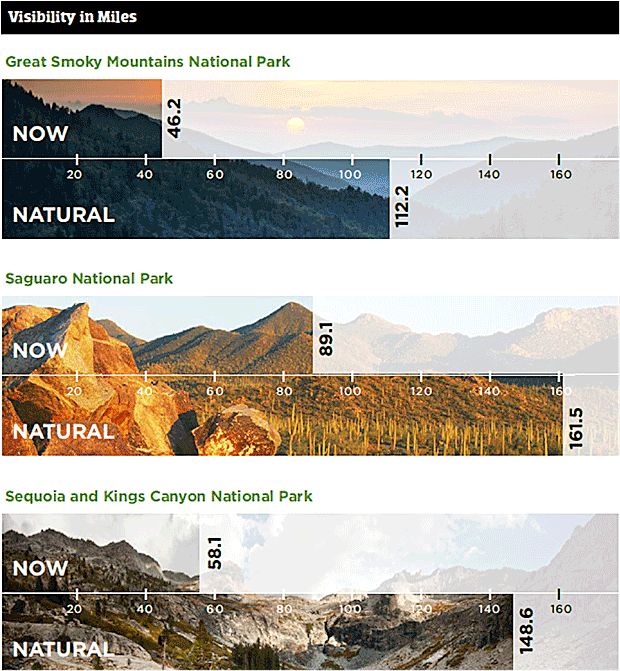 National Park pollution visibility