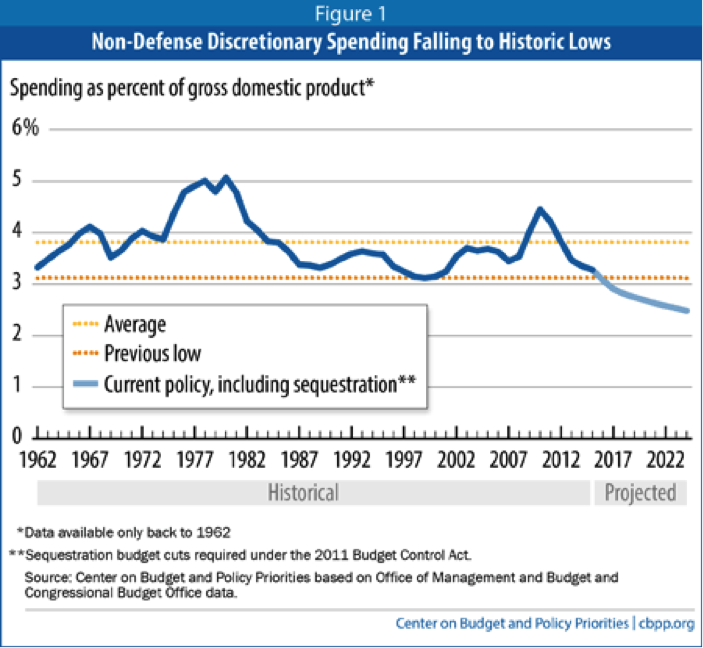 Non-Defense Discretionary Spending