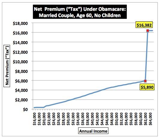Obamacare net premium