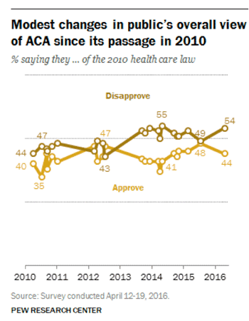 Overall Approval of ACA
