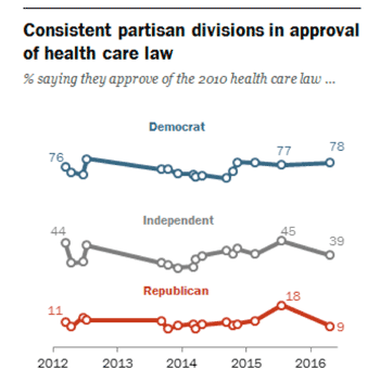 Partisan Divisions on ACA
