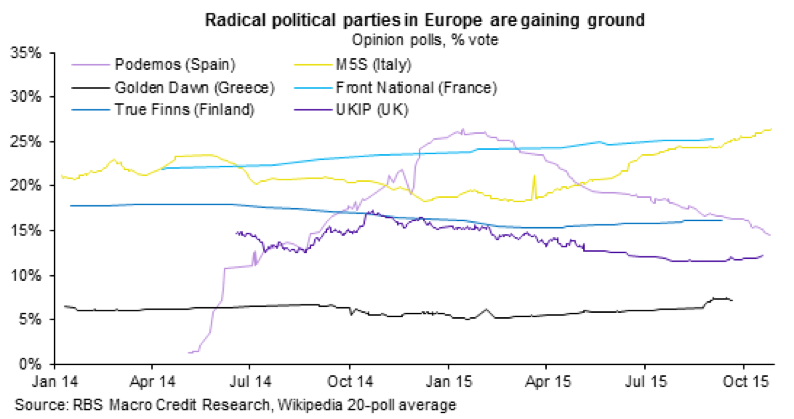 Radical poiltical parties in Europe