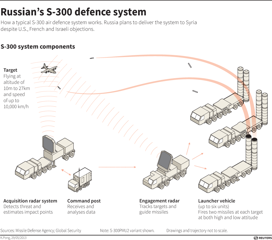 S-300 Defense System