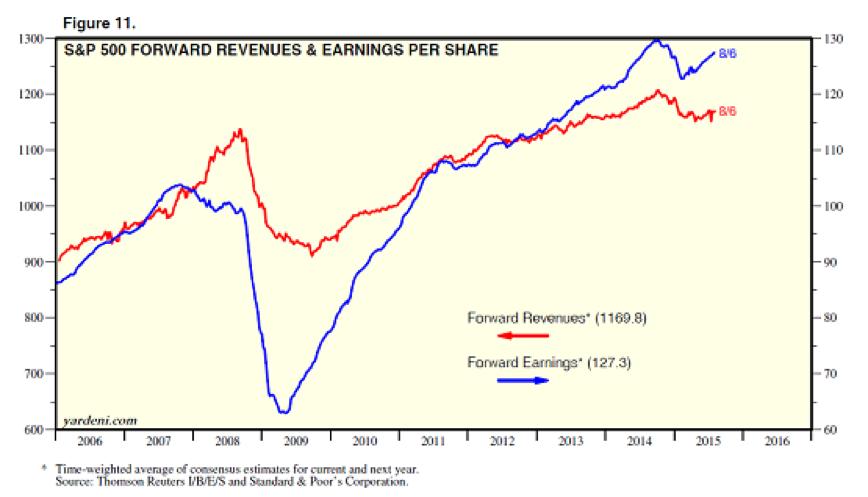 S&P 500 Forward Revenues