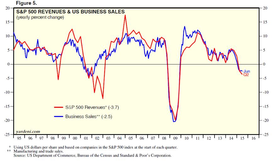 S&P 500 Revenues