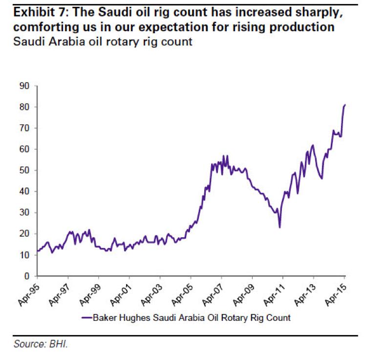 Saudi Oil Rig Count