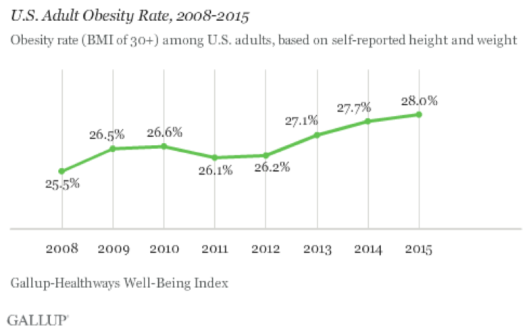 US Adult Obesity Rate
