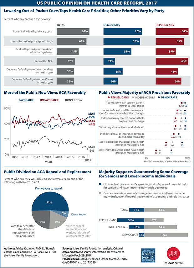 Public Opinion on Health Care