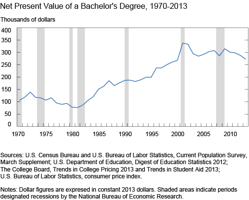 Net Present Value of a Bachelor's Degree, 1970-2013