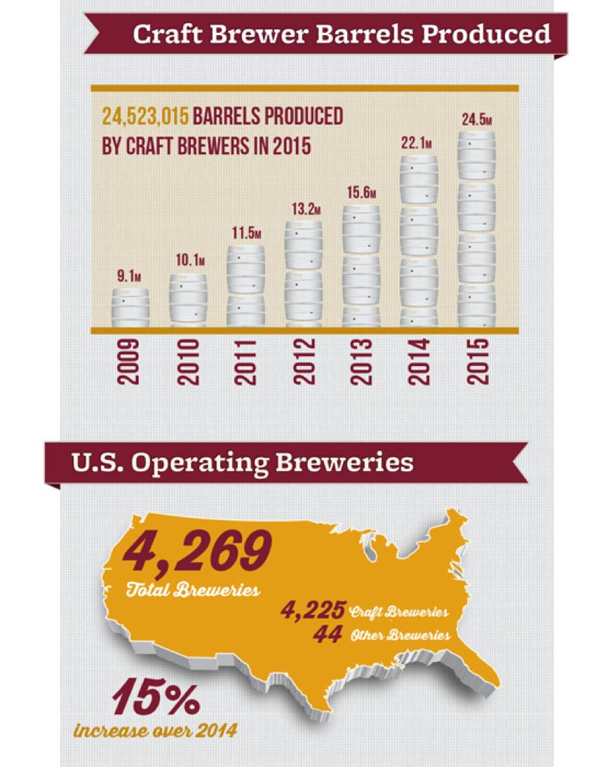 Craft Brewer Barrels Produced
