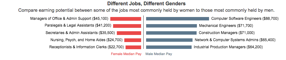 Different Jobs, Different Genders