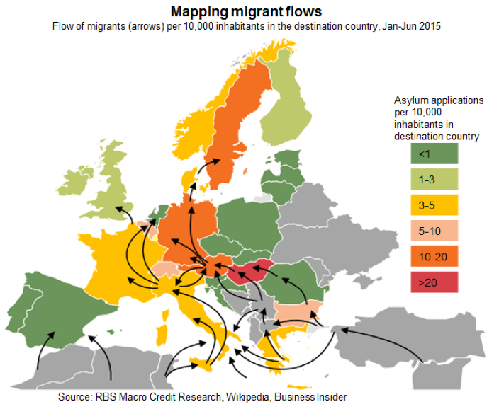 European migrant flow