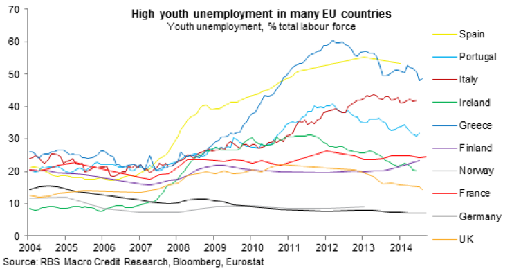 high youth unemployment in Europe