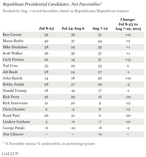 Republican Presidential Candidates favorables