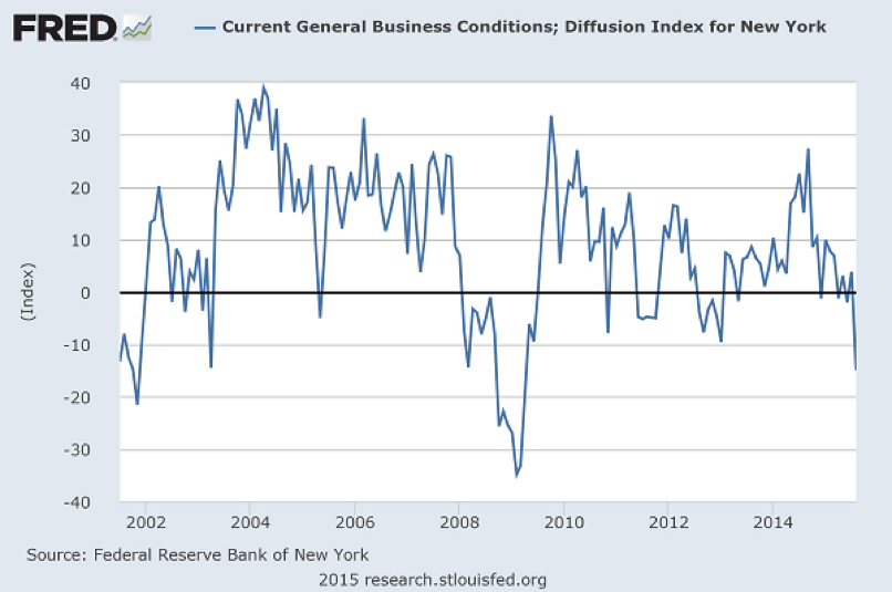 General Current Business Conditions