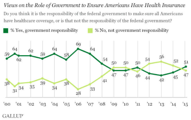 Role of Government in Healthcare