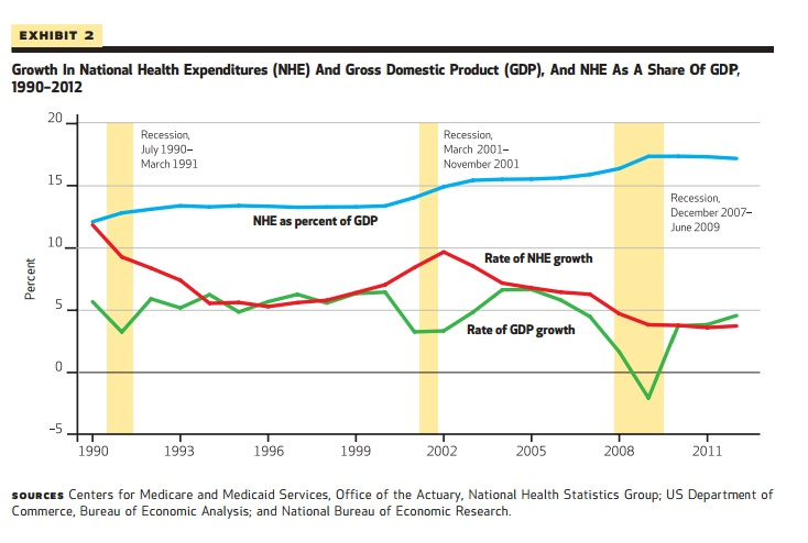 Health Spending and GDP