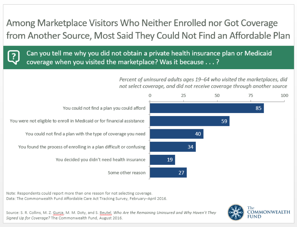 how many uninsured in us 2019