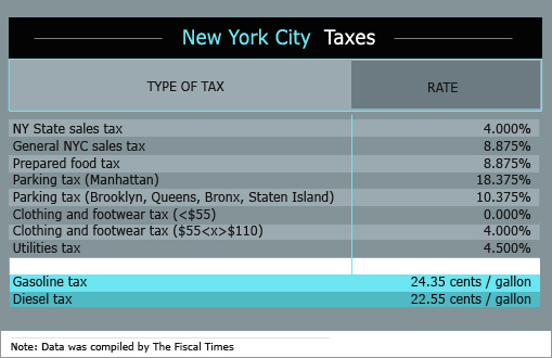New York State Sales Tax Rate >> Do You Know What You Pay Every Day In Taxes The Fiscal Times