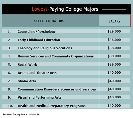 Clinical Psychology top paid college majors