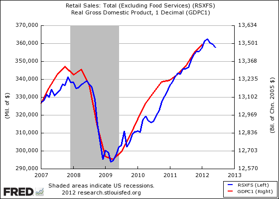 Retail sales and GDP