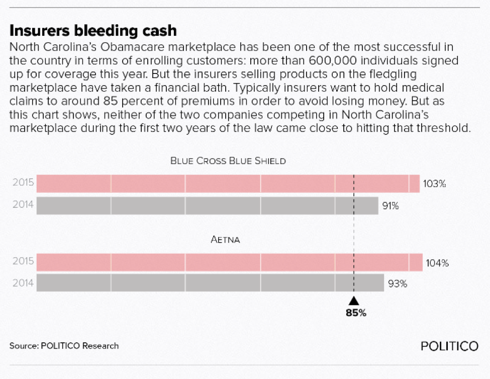 Insurers bleeding cash