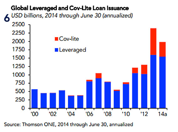 Global Leveraged and Cov-Lite Loan Issuance