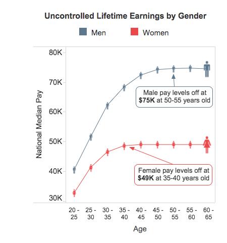 Lifetime Earnings by Gender