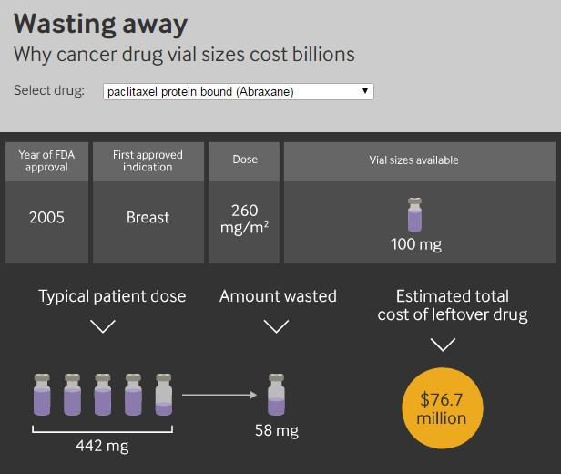Wasted Cancer Drugs