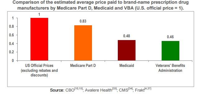 Drug Price Comparison