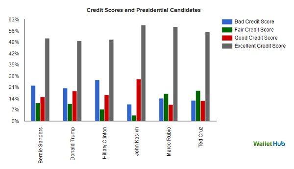 Presidents and Credit Scores