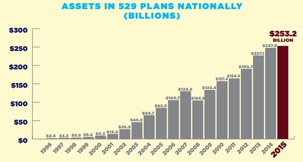 Assets in 529 Plans Nationally