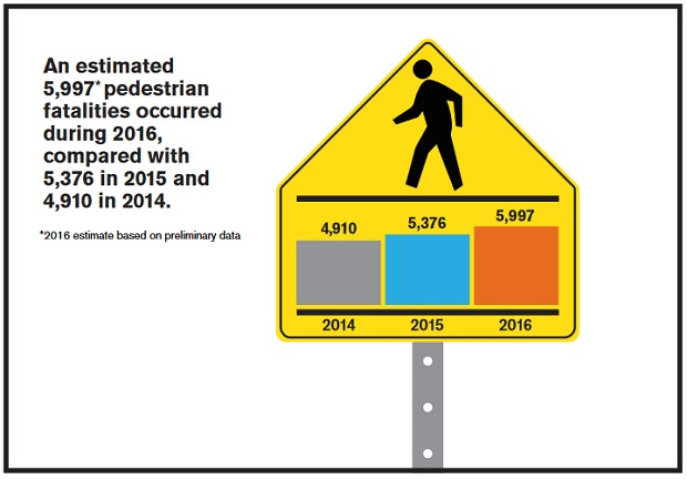 Pedestrian Deaths