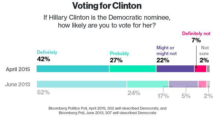 Clinton Voters